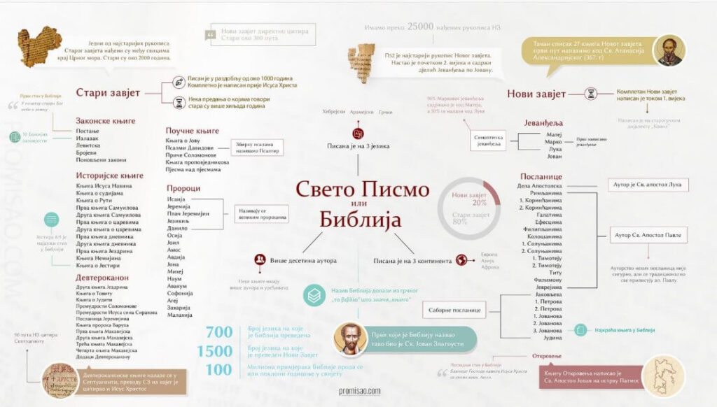 Sveto Pismo infografik