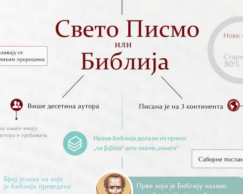 Biblija infografik